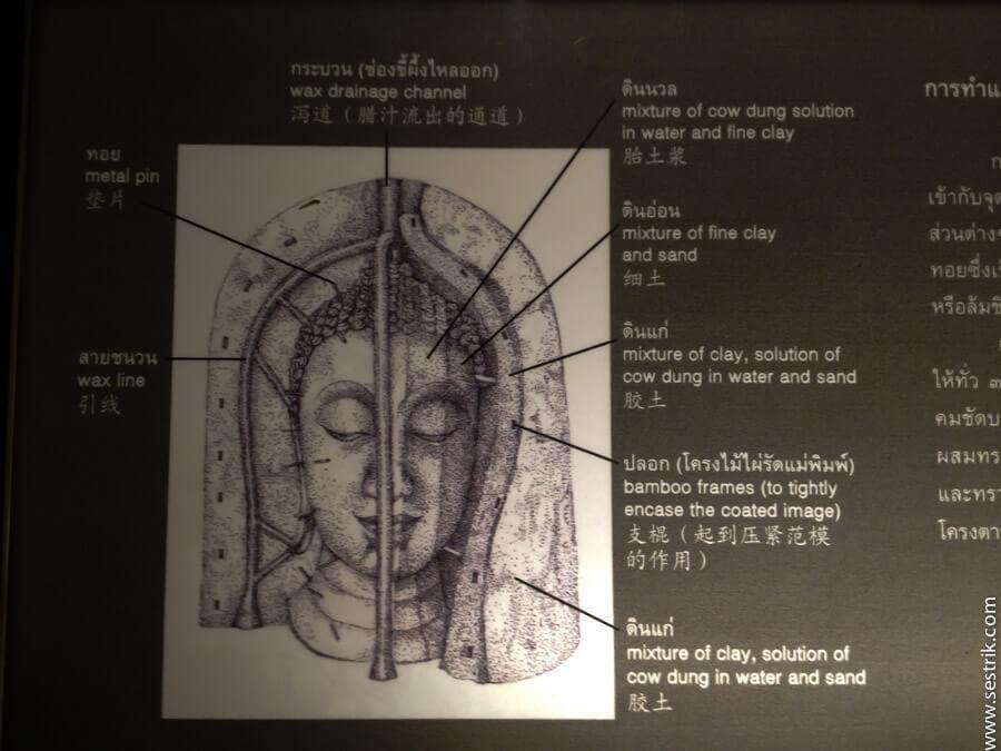статуя золотого будды в разрезе